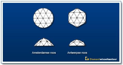 Diamantwisselkantoor-Amsterdamse-roos-Antwerpse-roos