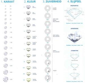4 C's-waarde-van-de-diamant-bepalen
