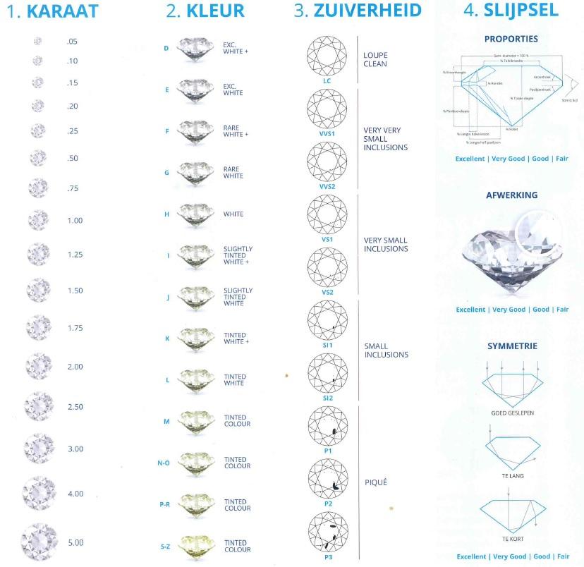 waarde diamant 1 karaat