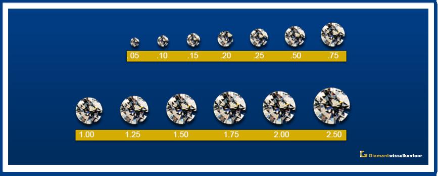 diamantwisselkantoor-diamanten-grote-karaat
