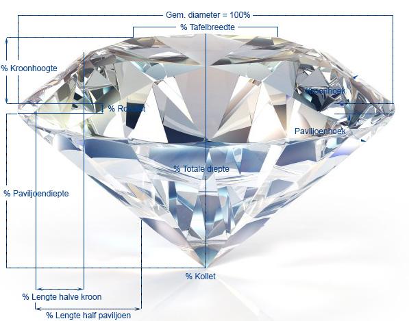 hoe duur is een diamant