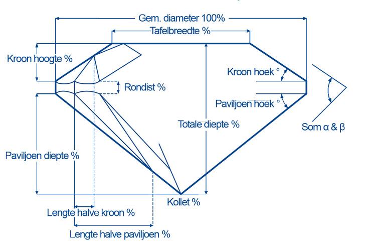Proporties-diamant-Diamantwisselkantoor