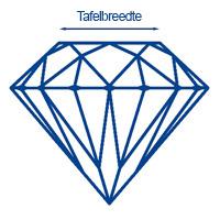 Diamantwisselkantoor-tafelbreedte-deep-cut-diamant