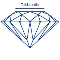 Diamantwisselkantoor-tafelbreedte-ideal-cut-diamant