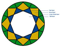 diamantwisselkantoor-kroon-facetten-diamant