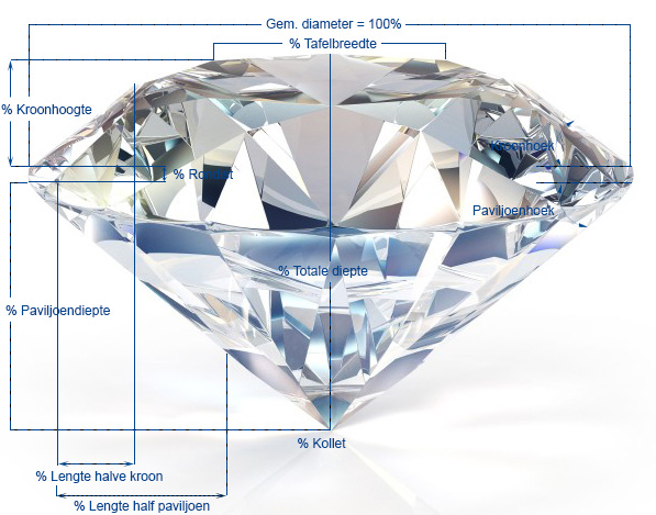 Slijpsel-proporties-diamant