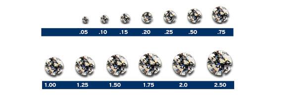Diamantwisselkantoor Bepalen van het karaat