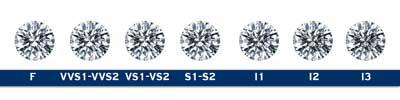 Waarde bepalen Zuiverheid Clarity van diamant